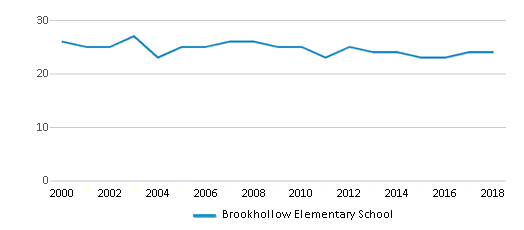 This chart display the total teachers of Brookhollow Elementary School by year, with the latest 2017-18 school year data.
