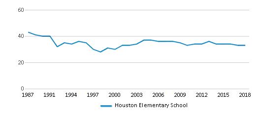 This chart display the total teachers of Houston Elementary School by year, with the latest 2017-18 school year data.