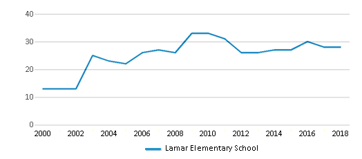 This chart display the total teachers of Lamar Elementary School by year, with the latest 2017-18 school year data.