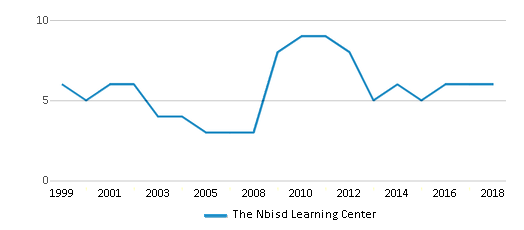 This chart display the total teachers of The Nbisd Learning Center by year, with the latest 2017-18 school year data.