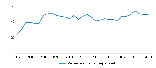 This chart display the total teachers of Ridgeview Elementary School by year, with the latest 2017-18 school year data.
