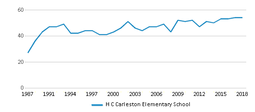 This chart display the total teachers of H C Carleston Elementary School by year, with the latest 2017-18 school year data.