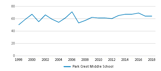 This chart display the total teachers of Park Crest Middle School by year, with the latest 2017-18 school year data.