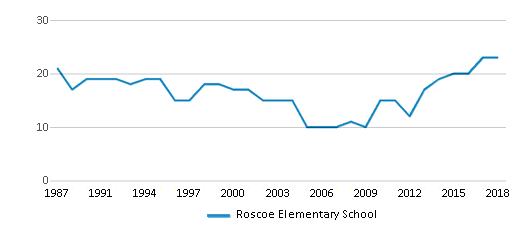 This chart display the total teachers of Roscoe Elementary School by year, with the latest 2017-18 school year data.