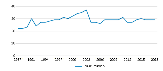 This chart display the total teachers of Rusk Primary by year, with the latest 2017-18 school year data.