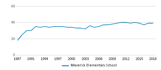 This chart display the total teachers of Maverick Elementary School by year, with the latest 2017-18 school year data.