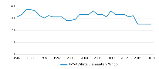 This chart display the total teachers of W W White Elementary School by year, with the latest 2017-18 school year data.