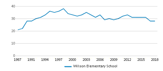 This chart display the total teachers of Wilson Elementary School by year, with the latest 2017-18 school year data.