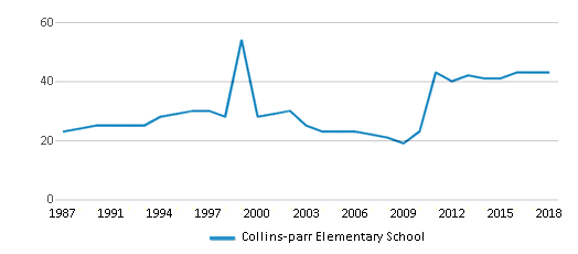 This chart display the total teachers of Collins-parr Elementary School by year, with the latest 2017-18 school year data.