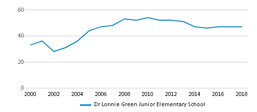 This chart display the total teachers of Dr Lonnie Green Junior Elementary School by year, with the latest 2017-18 school year data.