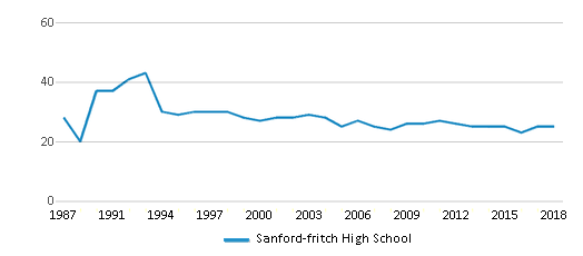 This chart display the total teachers of Sanford-fritch High School by year, with the latest 2017-18 school year data.