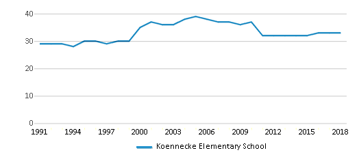 This chart display the total teachers of Koennecke Elementary School by year, with the latest 2017-18 school year data.