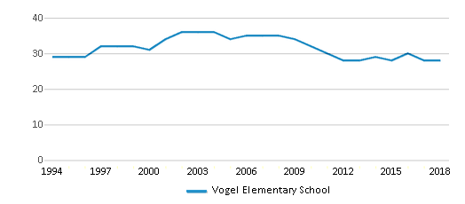 This chart display the total teachers of Vogel Elementary School by year, with the latest 2017-18 school year data.