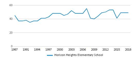 This chart display the total teachers of Horizon Heights Elementary School by year, with the latest 2017-18 school year data.