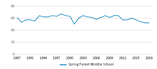 This chart display the total teachers of Spring Forest Middle School by year, with the latest 2017-18 school year data.