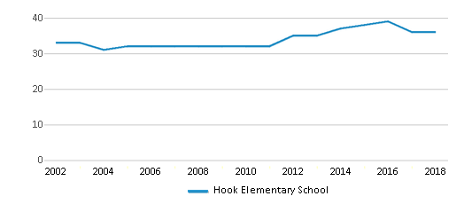 This chart display the total teachers of Hook Elementary School by year, with the latest 2017-18 school year data.