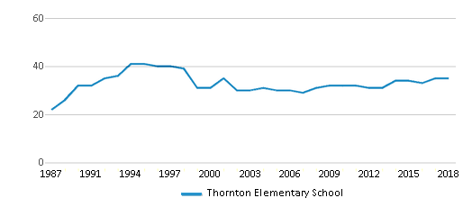 This chart display the total teachers of Thornton Elementary School by year, with the latest 2017-18 school year data.