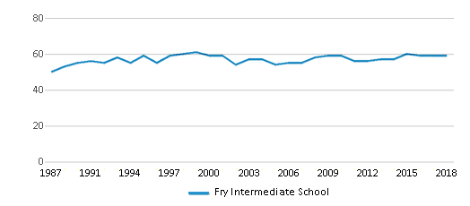 This chart display the total teachers of Fry Intermediate School by year, with the latest 2017-18 school year data.