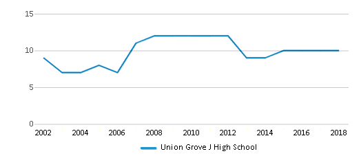 This chart display the total teachers of Union Grove J High School by year, with the latest 2017-18 school year data.