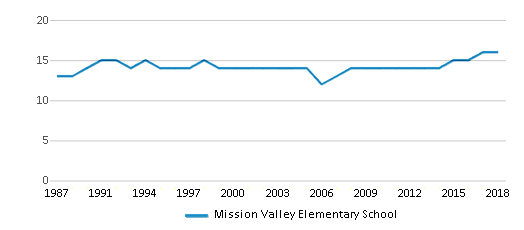 This chart display the total teachers of Mission Valley Elementary School by year, with the latest 2017-18 school year data.
