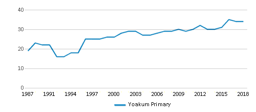 This chart display the total teachers of Yoakum Primary by year, with the latest 2017-18 school year data.