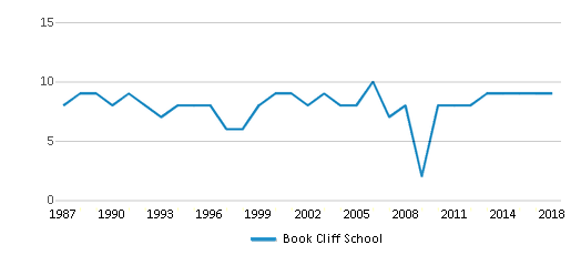 This chart display the total teachers of Book Cliff School by year, with the latest 2017-18 school year data.