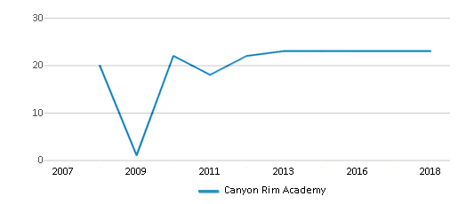 This chart display the total teachers of Canyon Rim Academy by year, with the latest 2017-18 school year data.