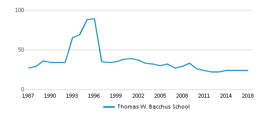 This chart display the total teachers of Thomas W. Bacchus School by year, with the latest 2017-18 school year data.