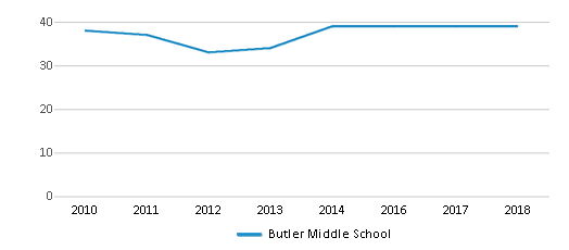 This chart display the total teachers of Butler Middle School by year, with the latest 2017-18 school year data.
