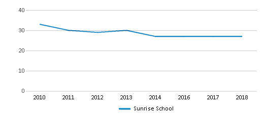 This chart display the total teachers of Sunrise School by year, with the latest 2017-18 school year data.