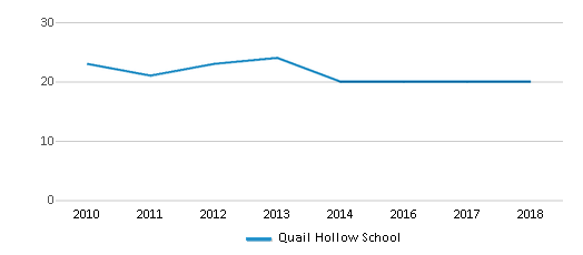 This chart display the total teachers of Quail Hollow School by year, with the latest 2017-18 school year data.