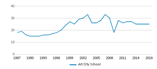 This chart display the total teachers of Art City School by year, with the latest 2017-18 school year data.