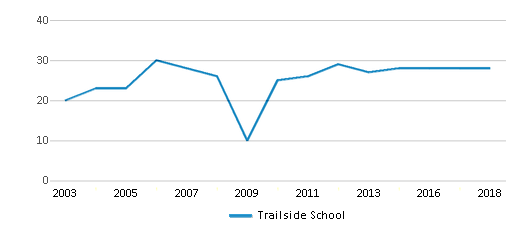 This chart display the total teachers of Trailside School by year, with the latest 2017-18 school year data.