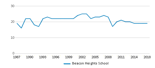 This chart display the total teachers of Beacon Heights School by year, with the latest 2017-18 school year data.