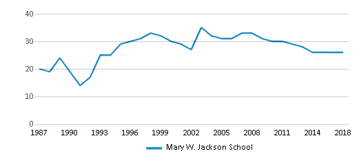 This chart display the total teachers of Mary W. Jackson School by year, with the latest 2017-18 school year data.