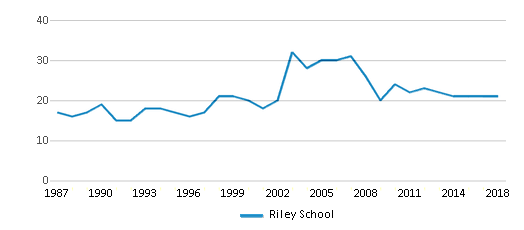 This chart display the total teachers of Riley School by year, with the latest 2017-18 school year data.