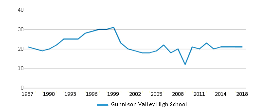 This chart display the total teachers of Gunnison Valley High School by year, with the latest 2017-18 school year data.
