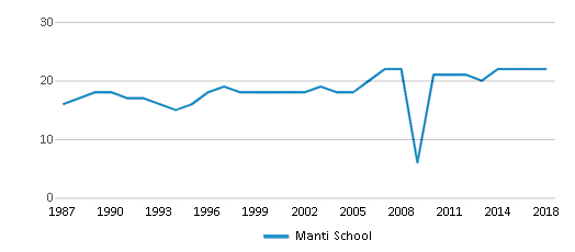 This chart display the total teachers of Manti School by year, with the latest 2017-18 school year data.