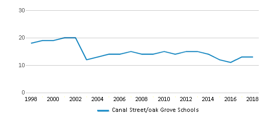 This chart display the total teachers of Canal Street/oak Grove Schools by year, with the latest 2017-18 school year data.