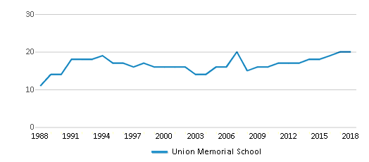 This chart display the total teachers of Union Memorial School by year, with the latest 2017-18 school year data.