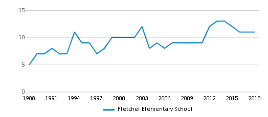 This chart display the total teachers of Fletcher Elementary School by year, with the latest 2017-18 school year data.