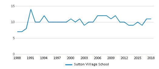 This chart display the total teachers of Sutton Village School by year, with the latest 2017-18 school year data.