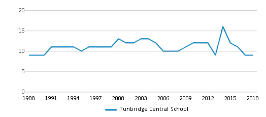 This chart display the total teachers of Tunbridge Central School by year, with the latest 2017-18 school year data.