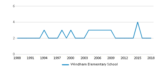This chart display the total teachers of Windham Elementary School by year, with the latest 2017-18 school year data.