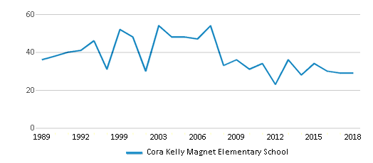 This chart display the total teachers of Cora Kelly Magnet Elementary School by year, with the latest 2017-18 school year data.