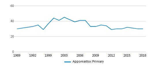 This chart display the total teachers of Appomattox Primary by year, with the latest 2017-18 school year data.