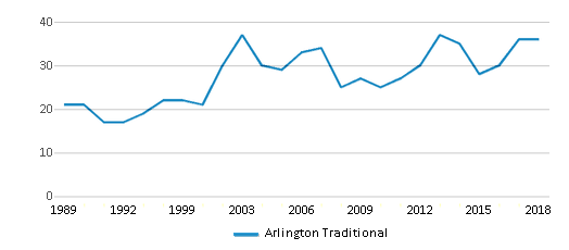 This chart display the total teachers of Arlington Traditional by year, with the latest 2017-18 school year data.