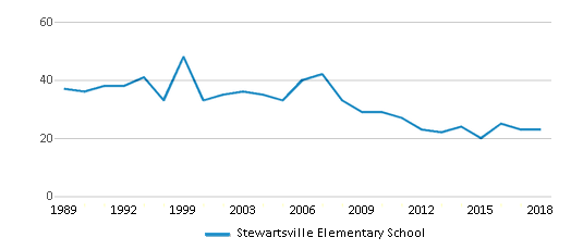 This chart display the total teachers of Stewartsville Elementary School by year, with the latest 2017-18 school year data.