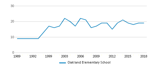 This chart display the total teachers of Oakland Elementary School by year, with the latest 2017-18 school year data.