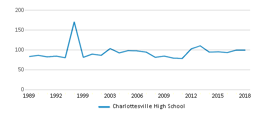 This chart display the total teachers of Charlottesville High School by year, with the latest 2017-18 school year data.